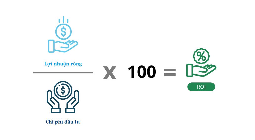 Tỷ lệ chuyển đổi cần phù hợp với tỷ lệ lợi nhuận ròng trên tổng chi phí đầu tư (ROI).