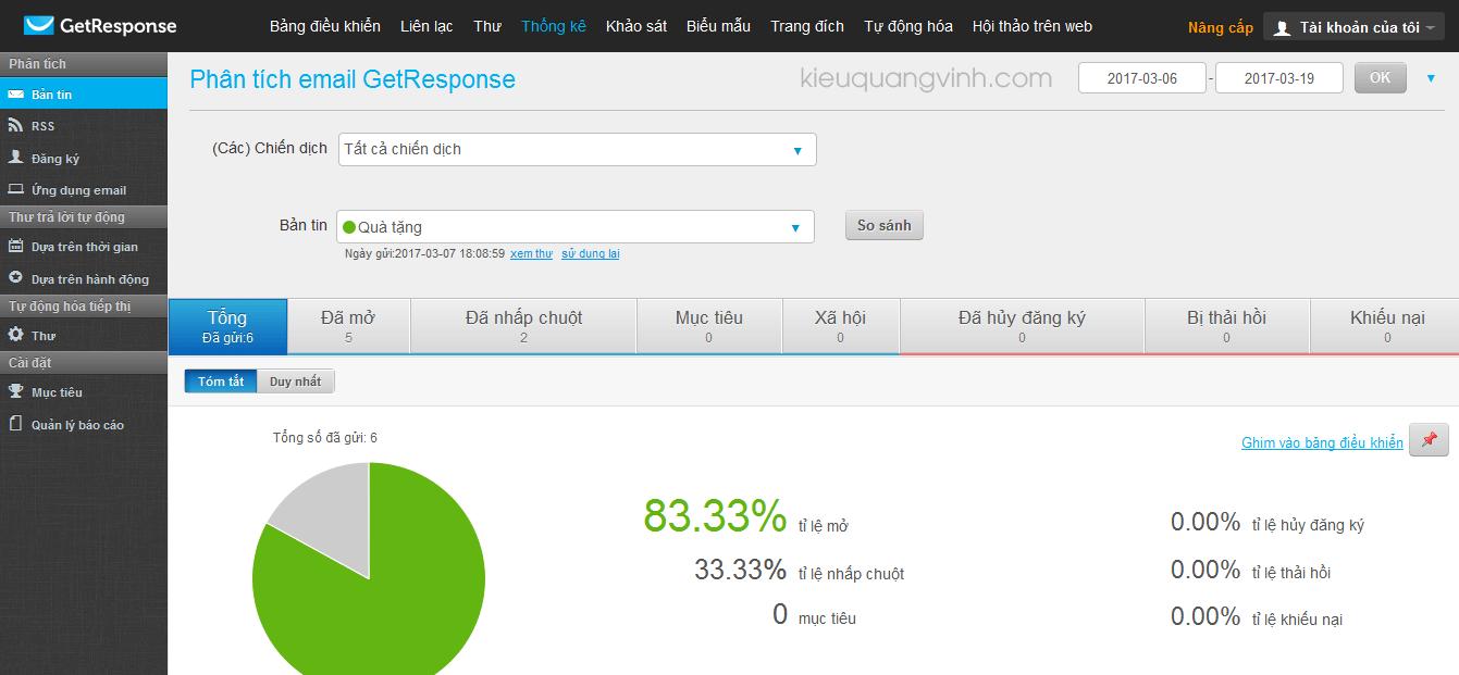 Báo cáo phân tích hành vi người dùng đối với email được gửi