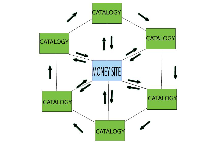 Mô hình Internal link dạng bánh xe